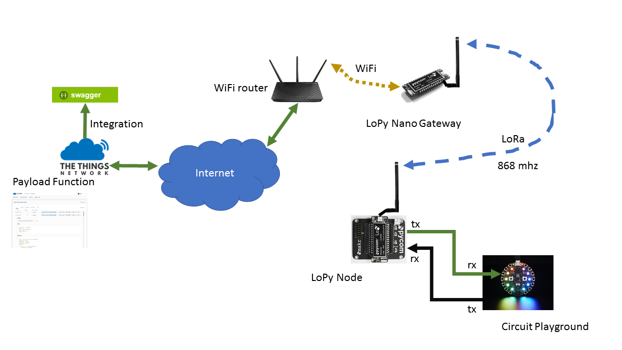 Connect the Circuit Playground to The Things Network using a LoPy ...