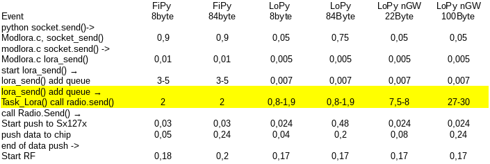not)Solved] LoRa timing of LoPy and FiPy | Pycom user forum