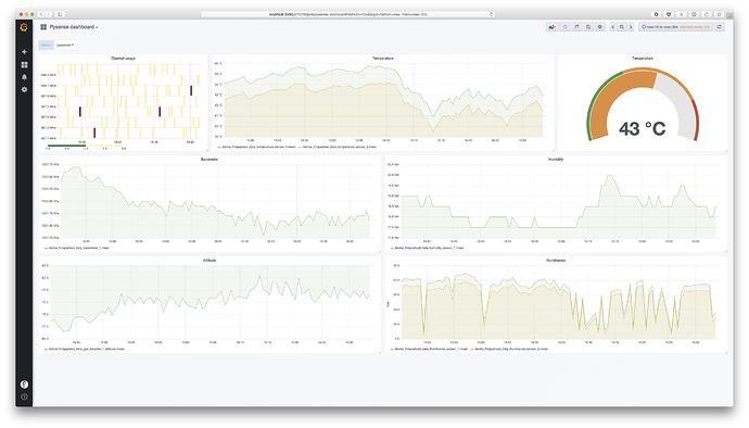 PySense / PyTracker + LoRa Server + InfluxDB + Grafana | Pycom user
