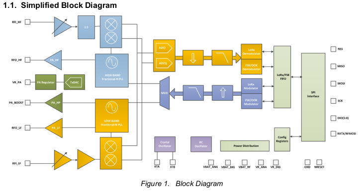 0_1528781369560_sx1276_block_diagram.png