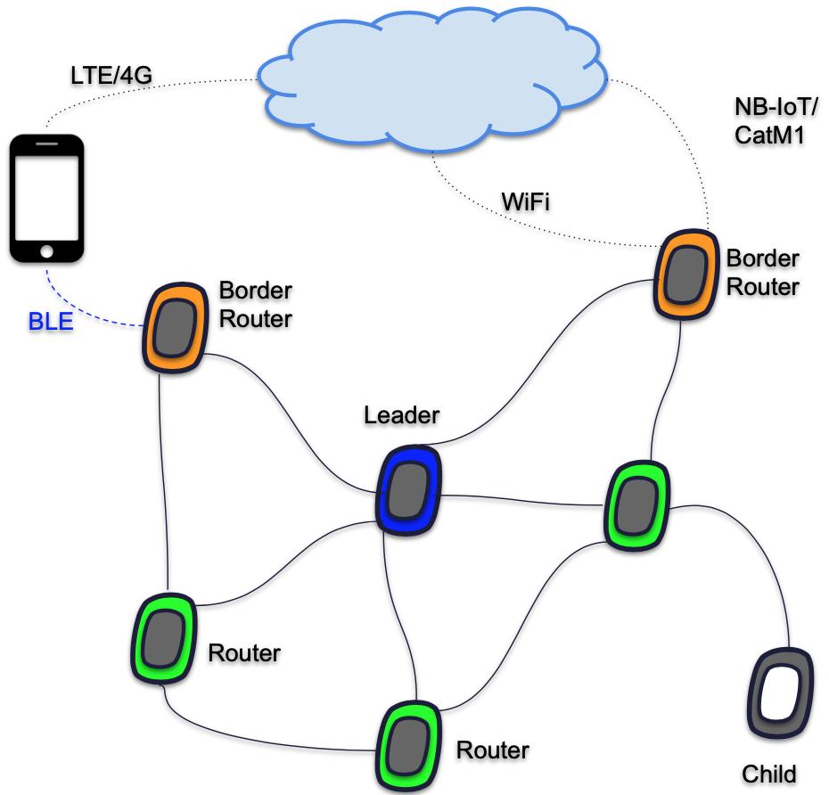 PyMesh - LoRa mesh Gateway/Border Router | Pycom user forum